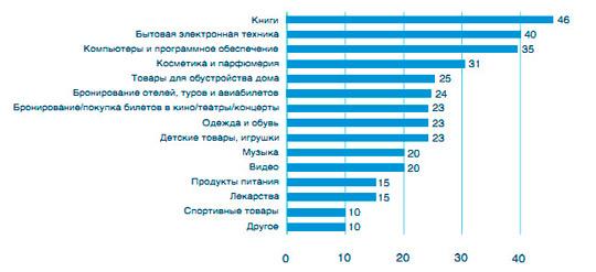 Что продавать в интернете: процентное соотношение товаров и услуг