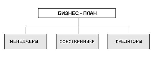"""Потребители"" бизнес-плана"