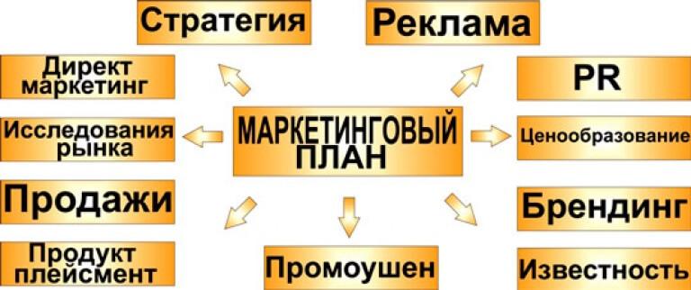 Одностраничный маркетинговый план
