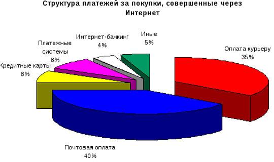 Структура платежей