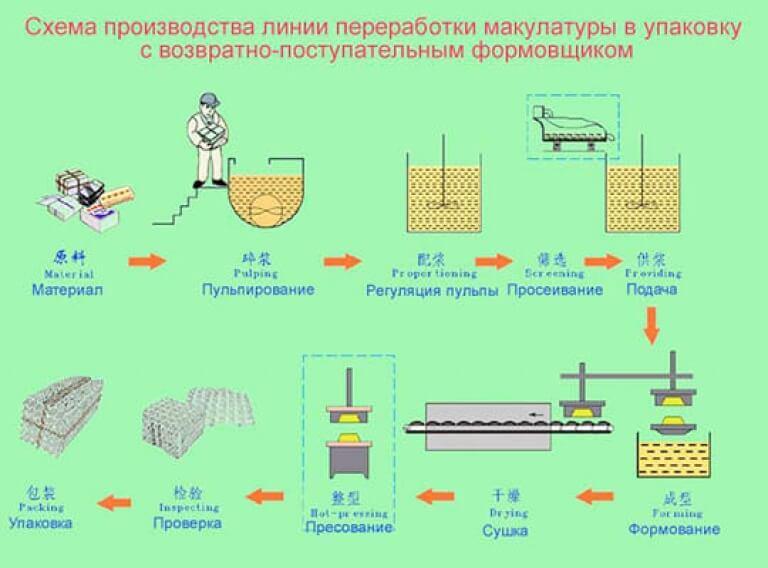 Изготовление бумаги и поделки из нее 77