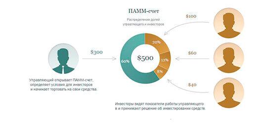 Детальная схема структуры ПАММ-счета