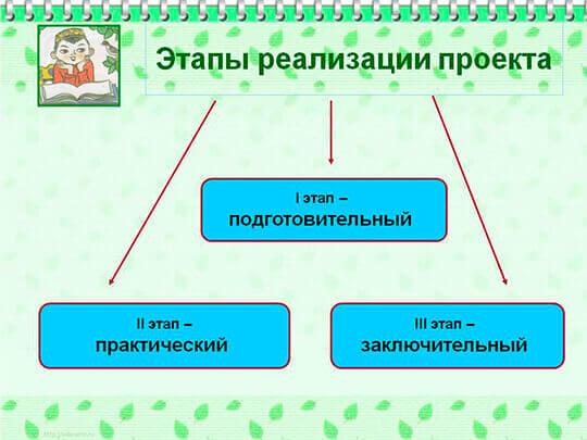 Этапы реализации инвестиционного договора