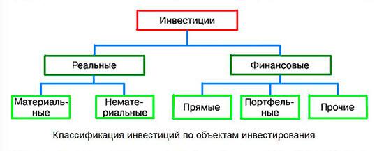 Классификация и подвиды инвестиций