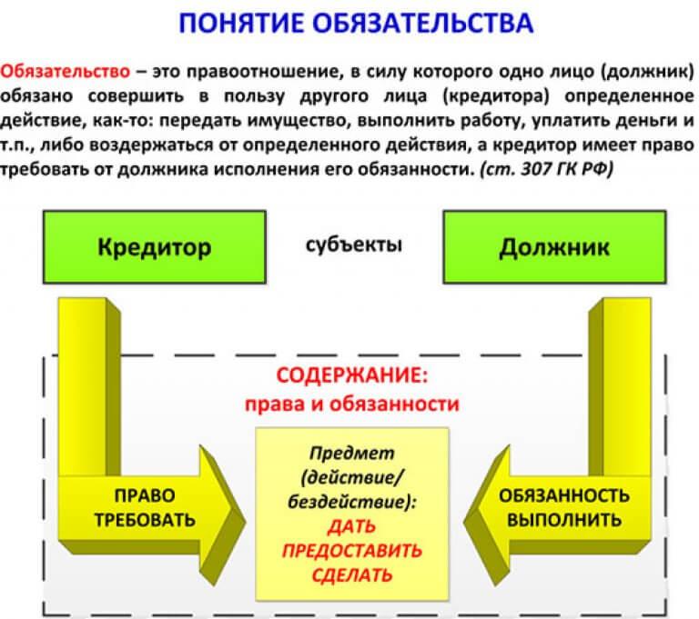 обязательств. расчетных и понятие шпаргалка особенности кредитных и