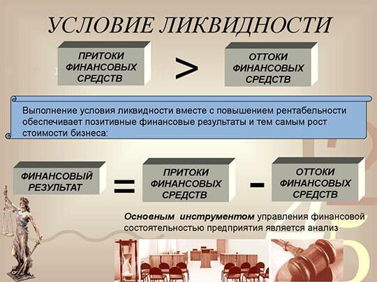 Условие ликвидности предприятия