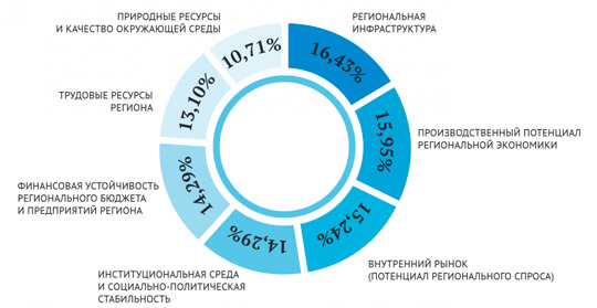 Инвестиционная привлекательность регионов России