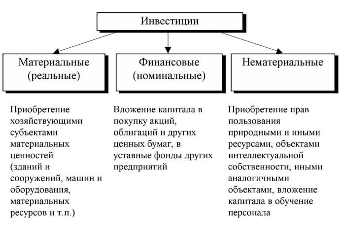Методы анализа инвестиций