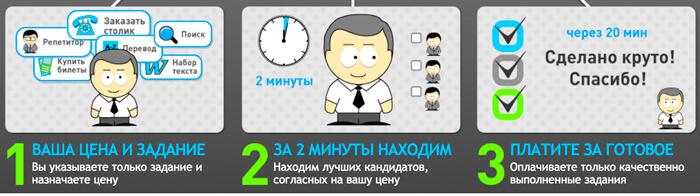 Как можно быстро заработать подростку