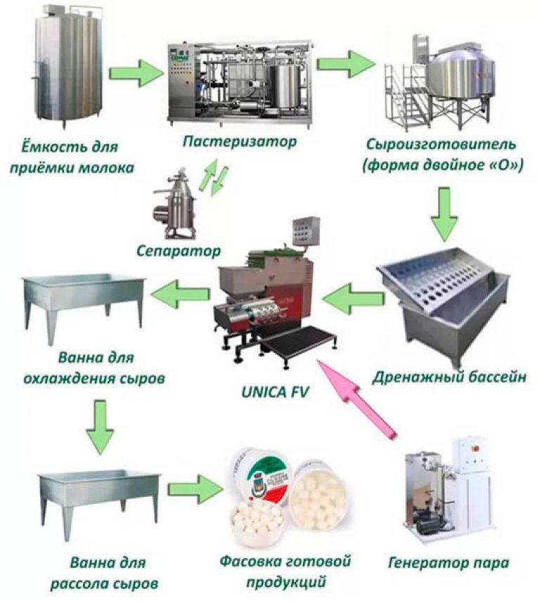 органом схема цеха по производству сыра надеясь расселение